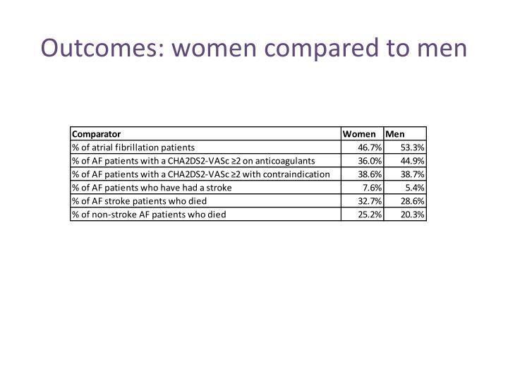Outcomes: women compared to men