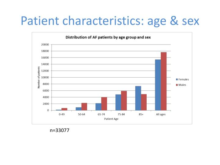 Patient characteristics: age & sex