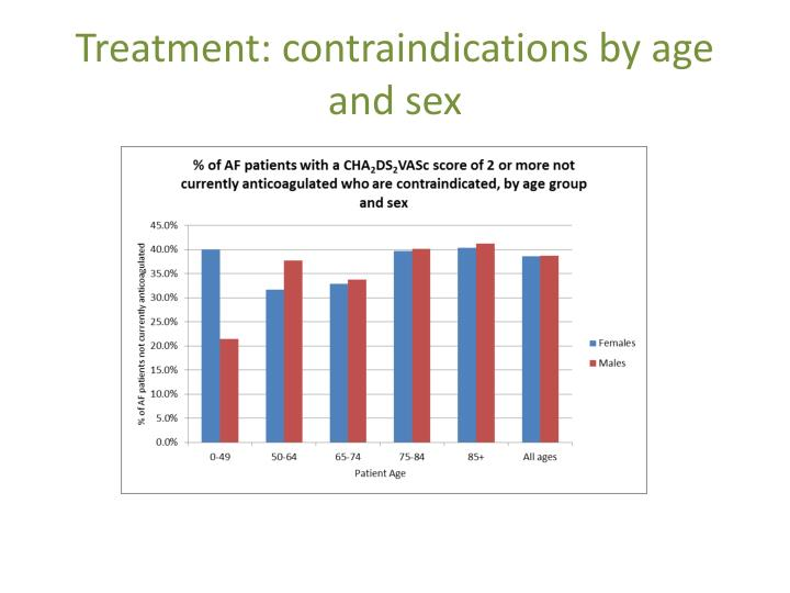 Treatment: contraindications by age and sex