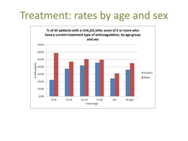 Treatment: rates by age and sex
