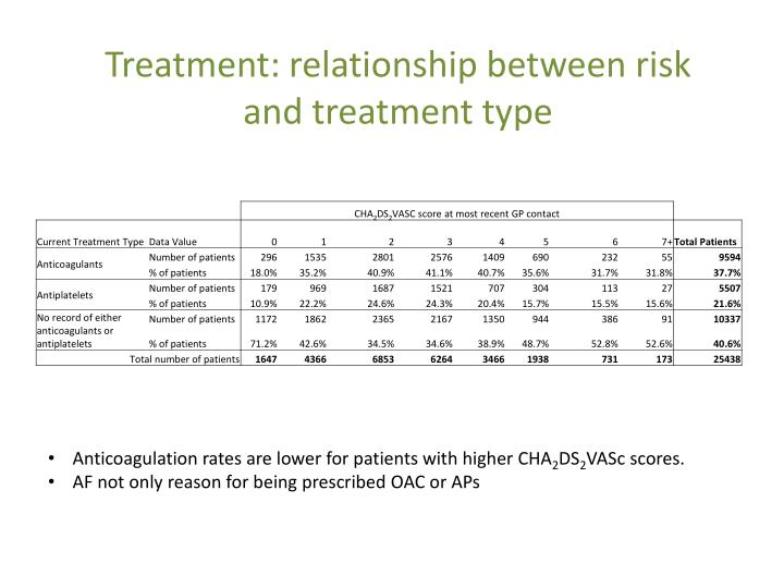 Treatment: relationship between risk and treatment type