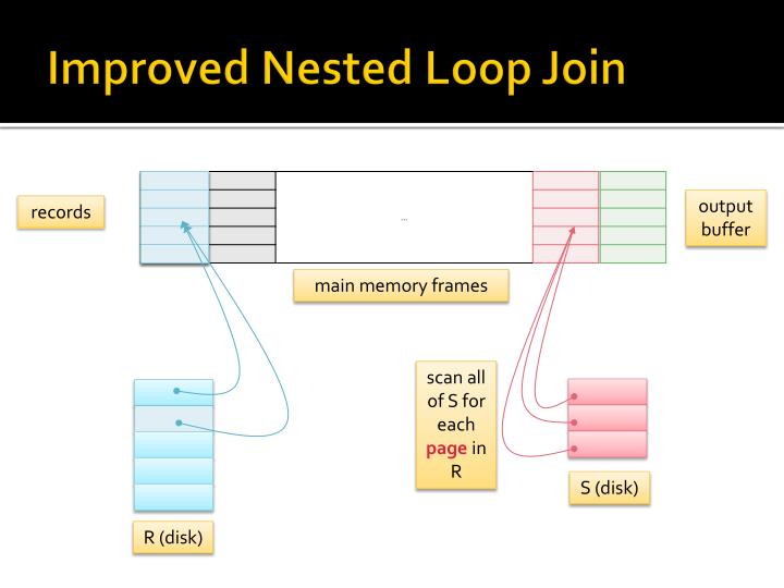Improved Nested Loop Join