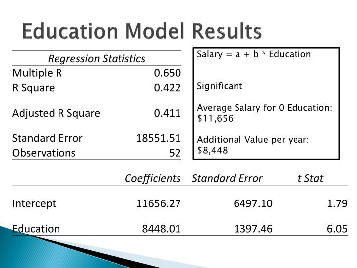 Education Model Results