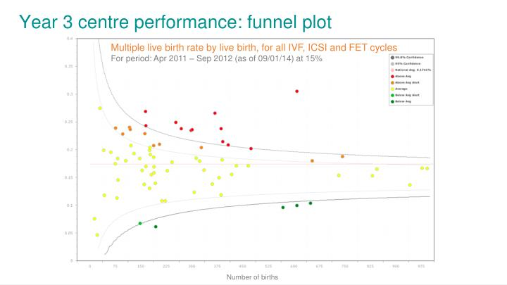 Year 3 centre performance: funnel plot