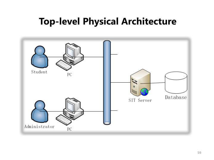 Top-level Physical Architecture