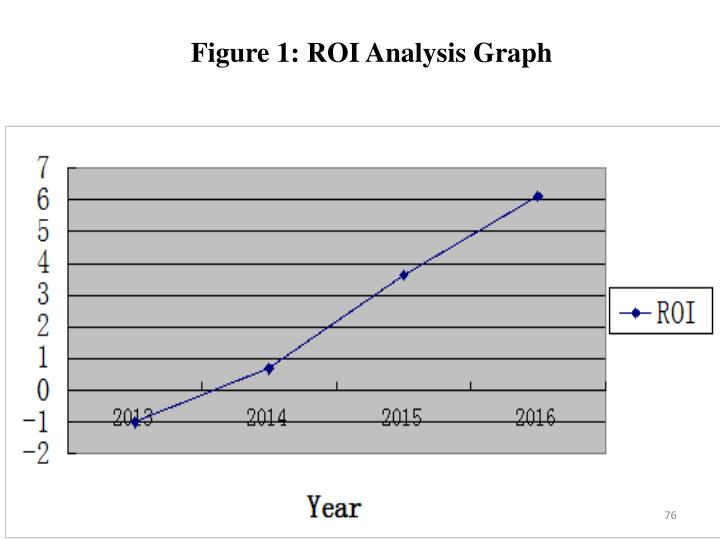 Figure 1: ROI Analysis Graph