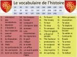 le vocabulaire de l histoire