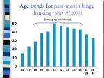 age trends for past month binge drinking nsduh 2007