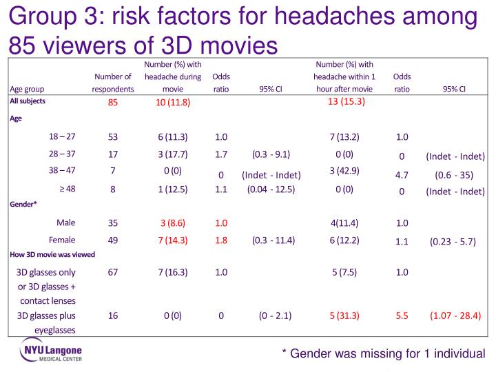 Group 3: risk factors for headaches among 85 viewers of 3D movies