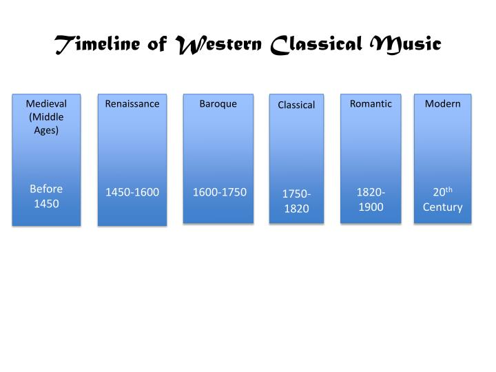 timeline of western classical music n.