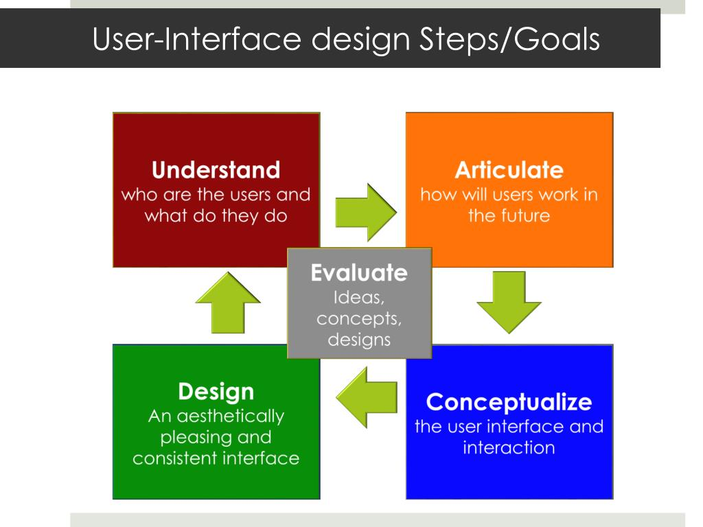 Ppt User Interface Design Process Powerpoint Presentation Free Download Id 2260485