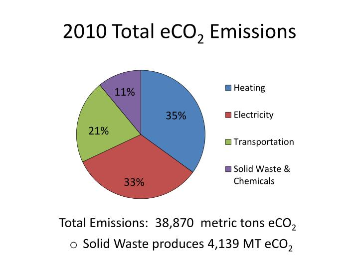 2010 Total eCO