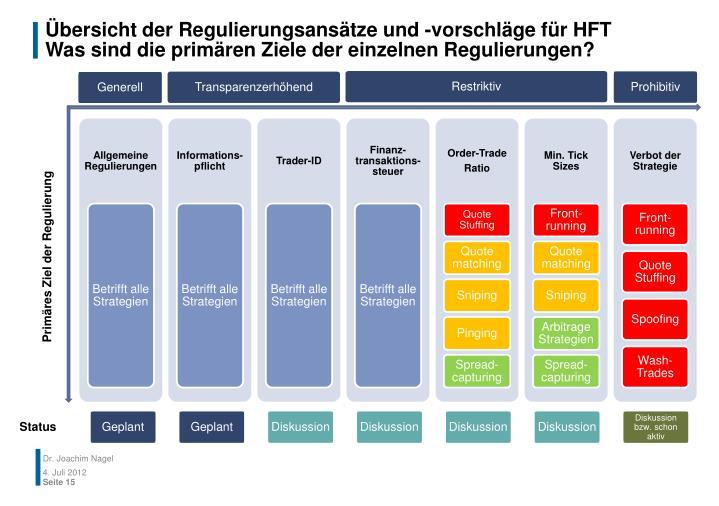 Übersicht der Regulierungsansätze und -vorschläge für HFT