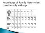 knowledge of family history rises considerably with age