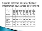 trust in internet sites for history information low across age cohorts