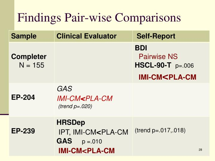 Findings Pair-wise Comparisons