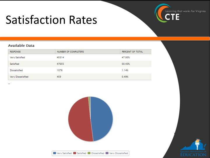 Satisfaction Rates