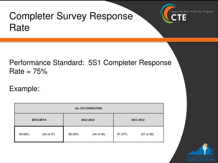 Completer Survey Response Rate