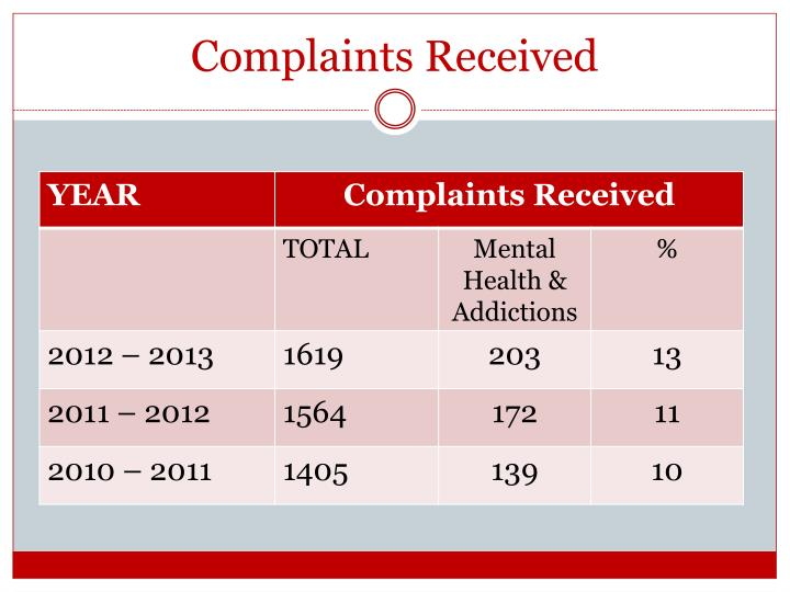 Complaints Received