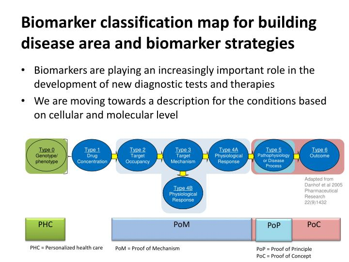Biomarker
