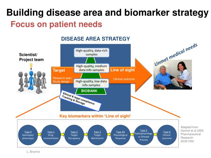 Building disease area and biomarker strategy