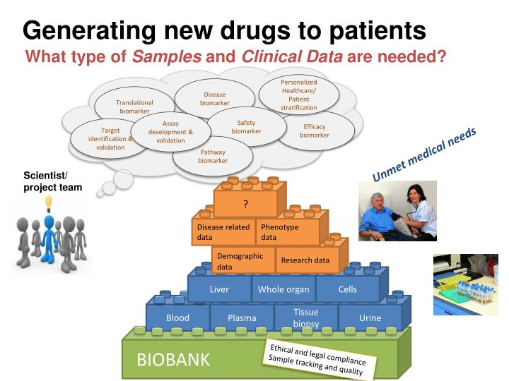 Generating new drugs to patients