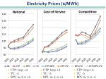electricity prices mwh