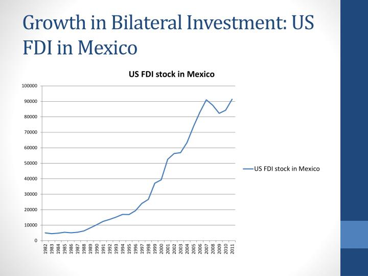 Growth in Bilateral Investment: US FDI in Mexico