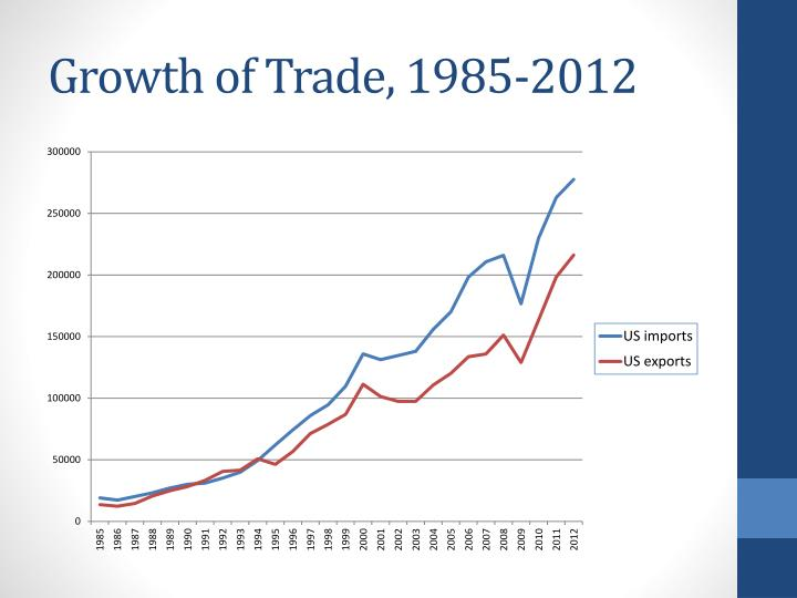 Growth of Trade, 1985-2012