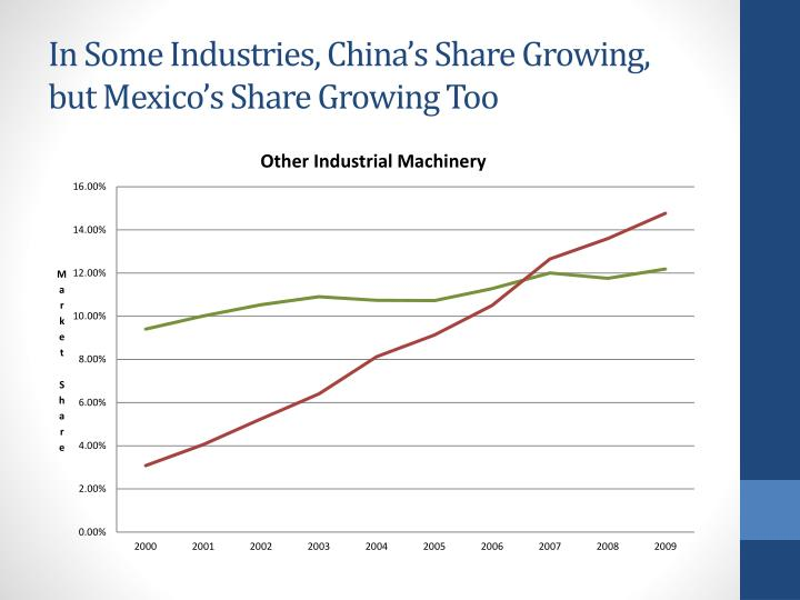 In Some Industries, China's Share Growing, but Mexico's Share Growing Too