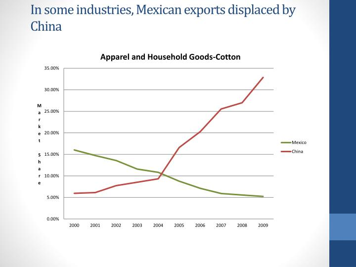 In some industries, Mexican exports displaced by China