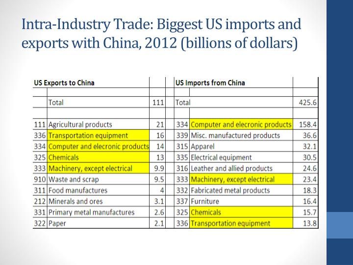 Intra-Industry Trade: Biggest US imports and exports with China, 2012 (billions of dollars)