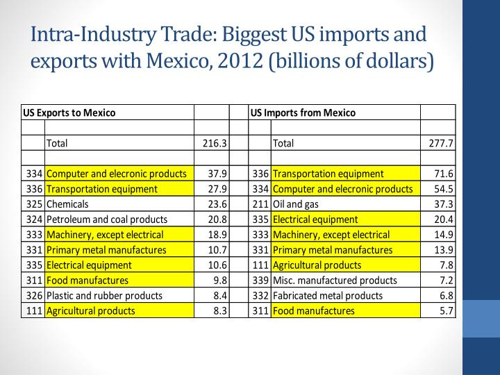Intra-Industry Trade: Biggest US imports and exports with Mexico, 2012 (billions of dollars)