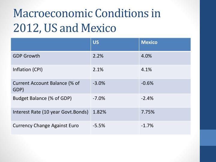 Macroeconomic Conditions in 2012, US and Mexico