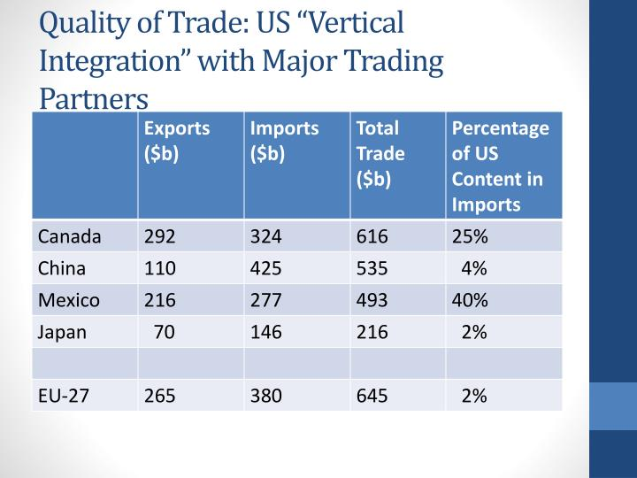 "Quality of Trade: US ""Vertical Integration"" with Major Trading Partners"