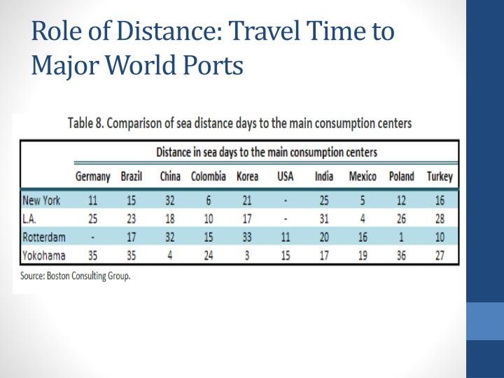 Role of Distance: Travel Time to