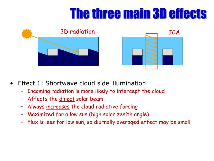 The three main 3D effects