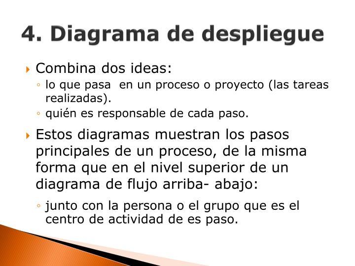 4. Diagrama de despliegue