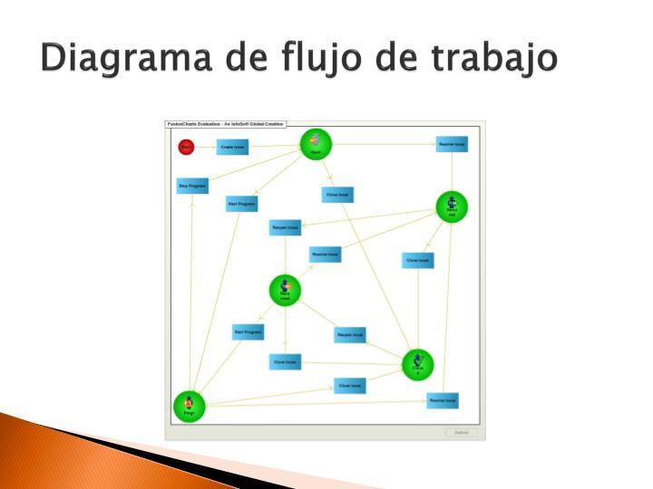 Diagrama de flujo de trabajo