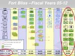 fort bliss fiscal years 05 12