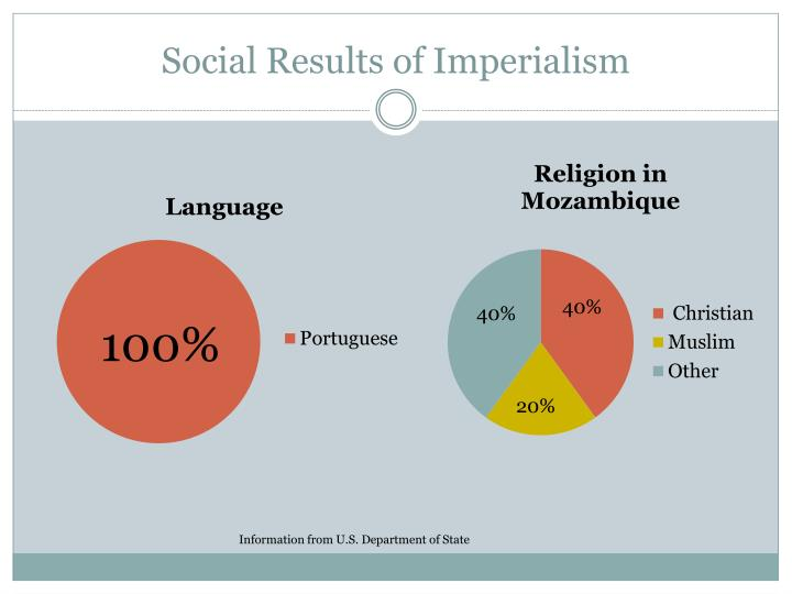 Social Results of Imperialism