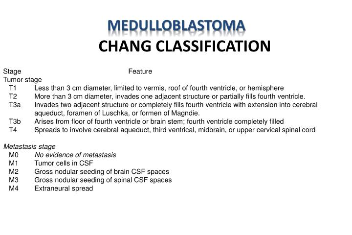 CHANG CLASSIFICATION