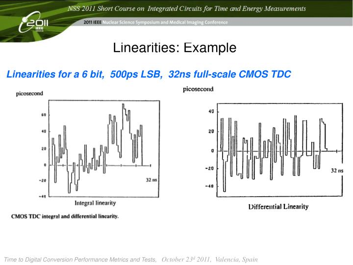 Linearities
