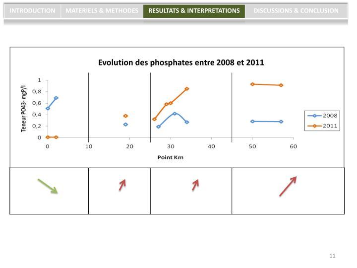 Evolution des phosphates entre 2008 et 2011