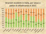 stranieri residenti in italia per sesso e paese di cittadinanza al 20111