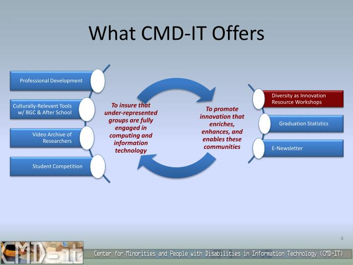 What CMD-IT Offers