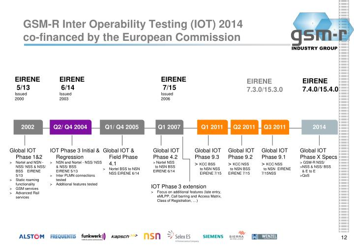 GSM-R Inter Operability Testing (IOT) 2014