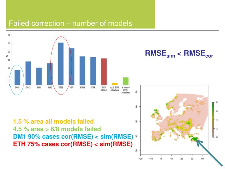 Failed correction – number of models