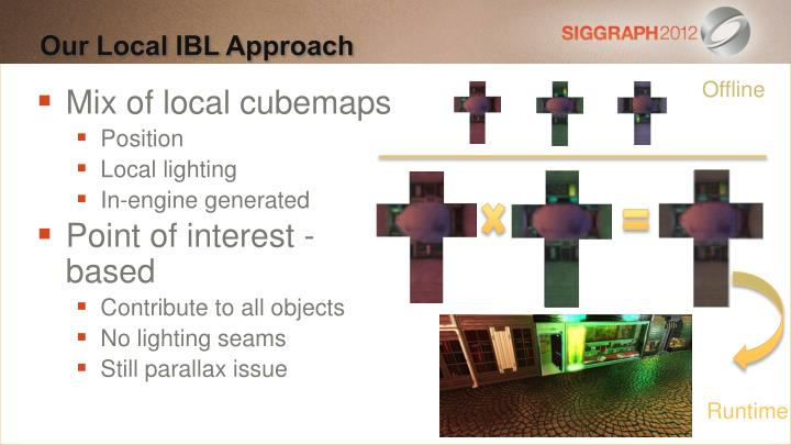 Our Local IBL Approach