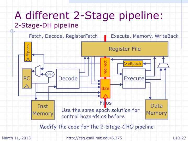 A different 2-Stage pipeline: